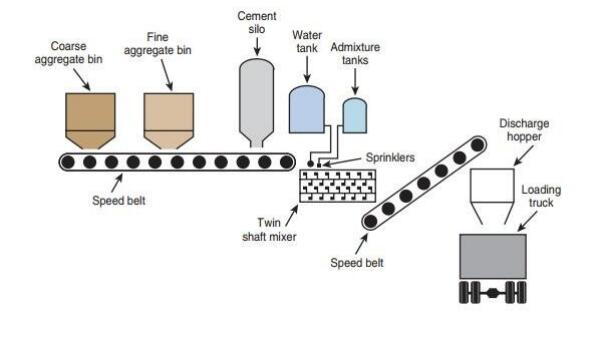 How does the Concrete Batching Plant works