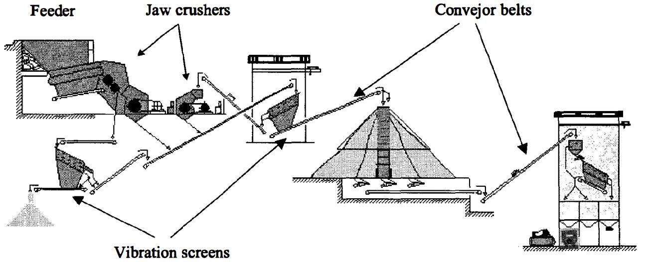 synoptic of a crushing plant